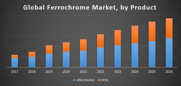 Global Ferrochrome Market