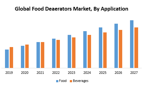Global Food Deaerators Market