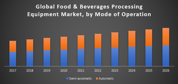 Global Food and Beverages Processing Equipment Market