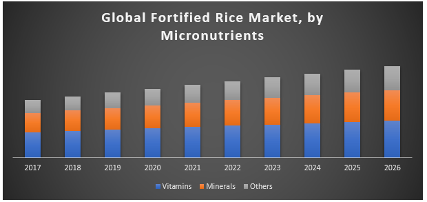 Global Fortified Rice Market