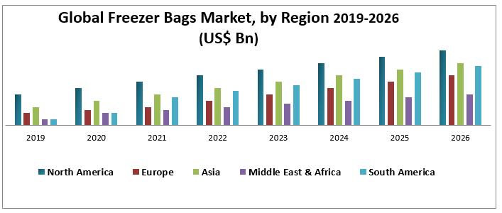 Global Freezer Bags Market