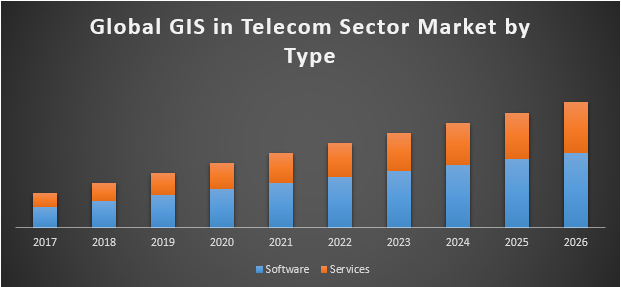 Global GIS in Telecom Sector Market