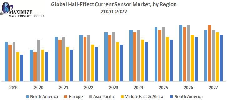 Global Hall Effect Current Sensor Market – Industry Analysis and Forecast (2019-2027) 1