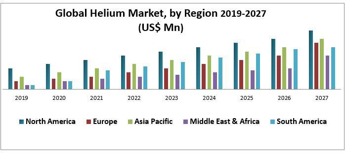 Global Helium Market
