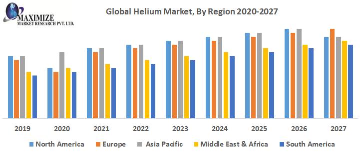 Global-Helium-Market-By-Region