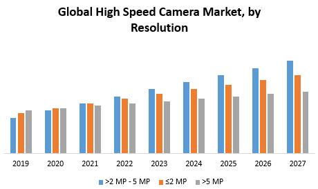 Global High Speed Camera Market