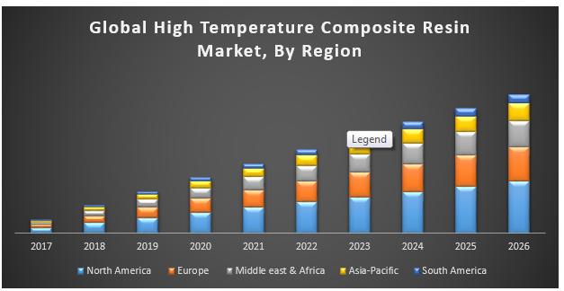 Global High Temperature Composite Resin Market