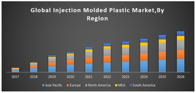 Global Injection Molded Plastic Market