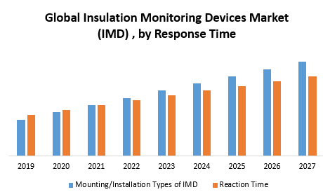 Global Insulation Monitoring Devices Market (IMD)
