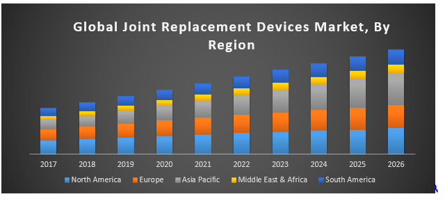 Global Joint Replacement Device Market