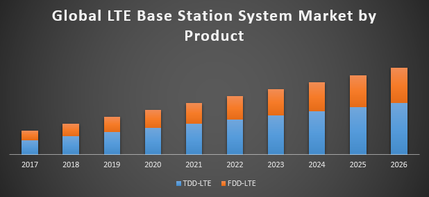 Global LTE Base Station System Market