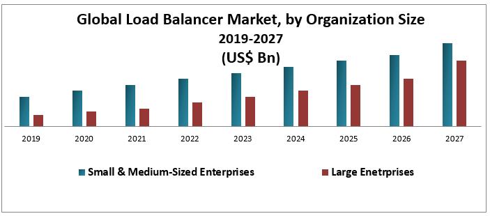 Global Load Balancer Market