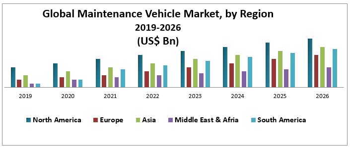 Global Maintenance Vehicle Market