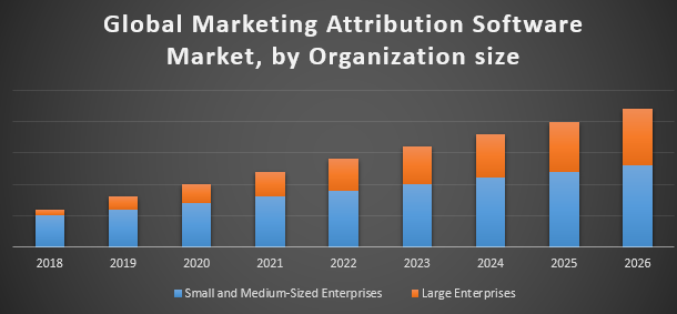 Global Marketing Attribution Software Market