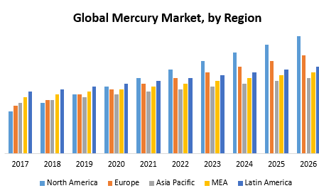 Global Mercury Market