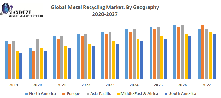 Global-Metal-Recycling-Market-By-Geography