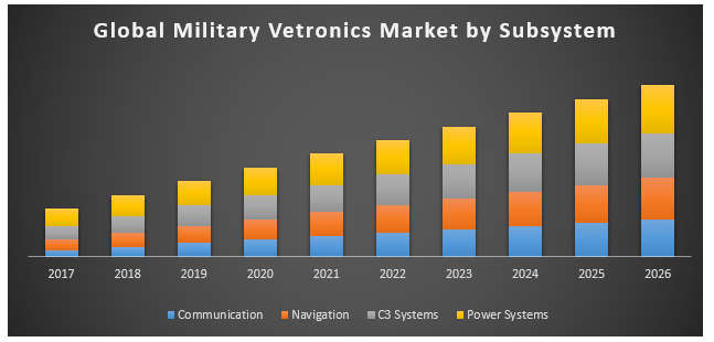 Global Military Vetronics Market