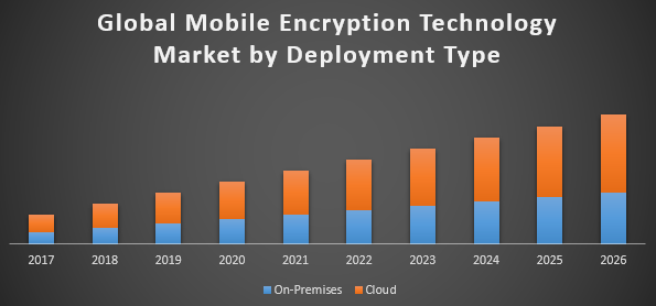 Global Mobile Encryption Technology Market