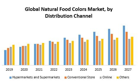 Global Natural Food Colors Market