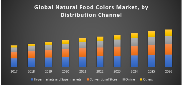 Global Natural Food Colors Market