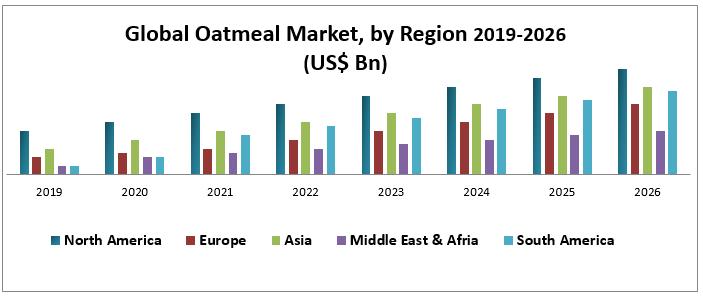 Global Oatmeal Market