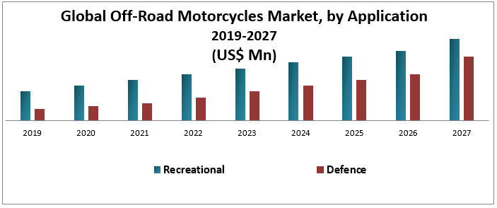 Global Off-Road Motorcycles Market