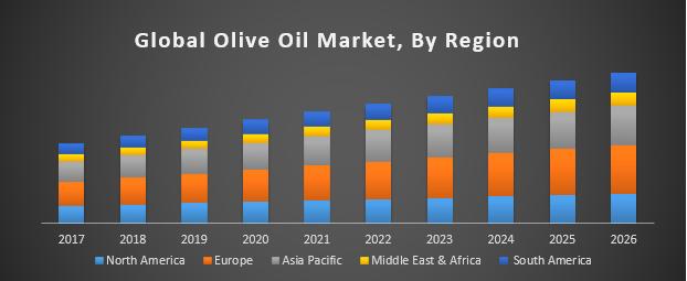 Global Olive Oil Market