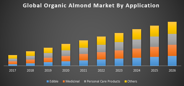 Global Organic Almond Market