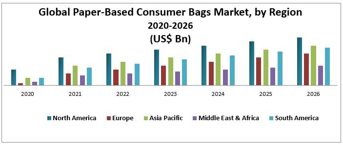 Global Paper-Based Consumer Bags Market