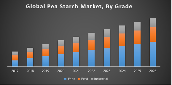 Global Pea Starch Market