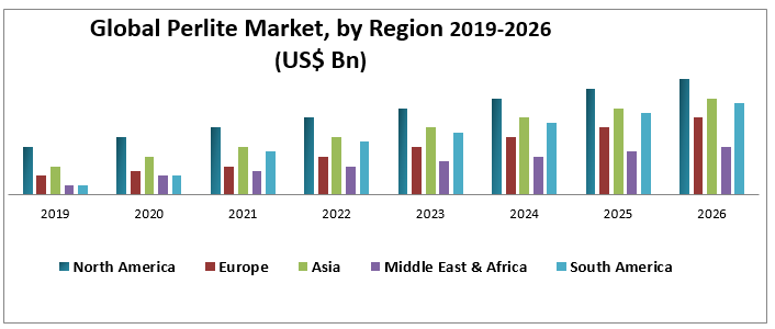 Global Perlite Market