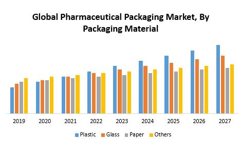 Global Pharmaceutical Packaging Market