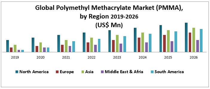 Global Polymethyl Methacrylate Market (PMMA)