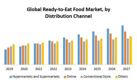 Global Ready-to-Eat Food Market