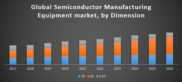Global Semiconductor Manufacturing Equipment Market - Industry Analysis and  Forecast (2018-2026)