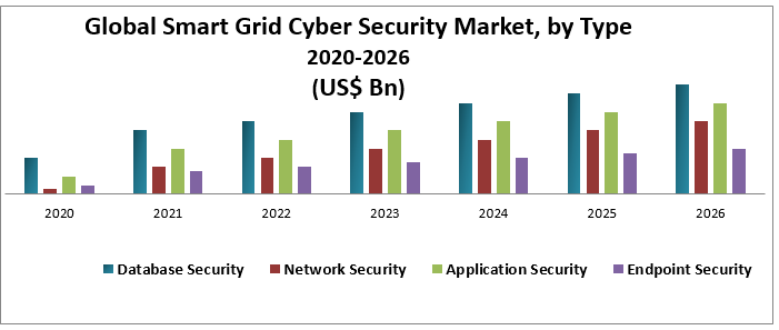 Global Smart Grid Cyber Security Market