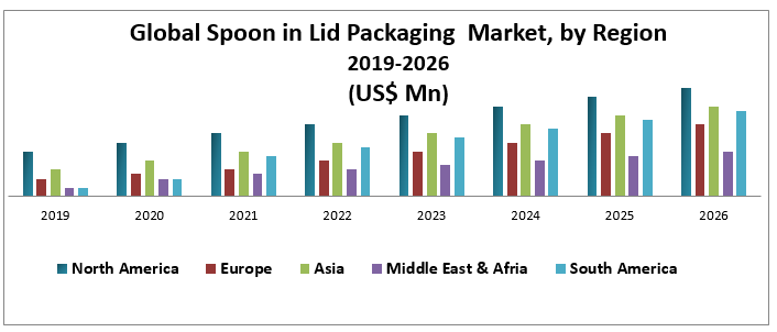 Global Spoon in Lid Packaging Market