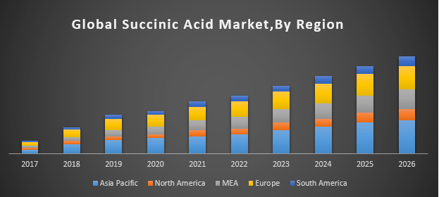 Global Succinic Acid Market