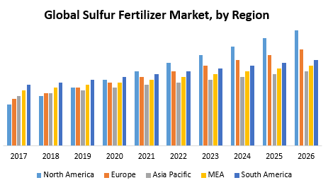 Global Sulfur Fertilizer Market