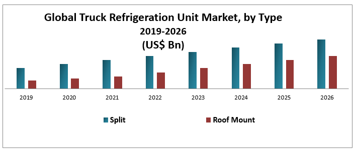 Global Truck Refrigeration Unit Market