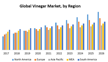 Global Vinegar Market