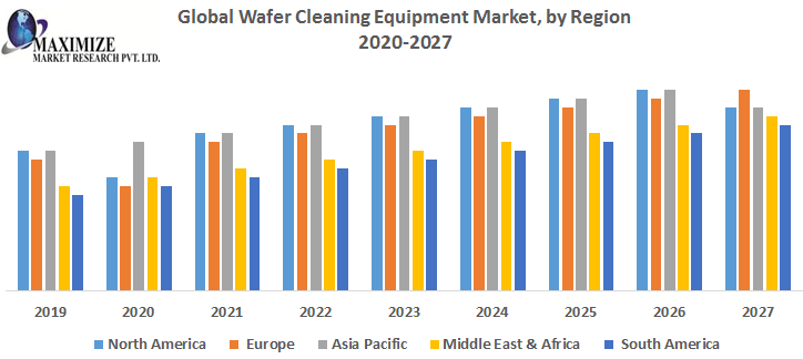 Global Wafer Cleaning Equipment Market by Region