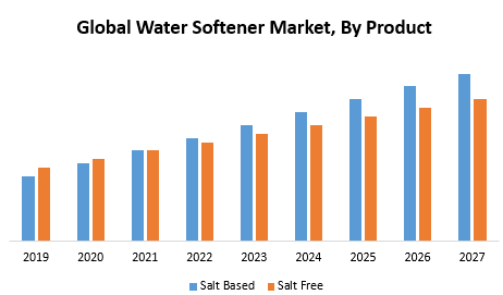 Global Water Softener Market