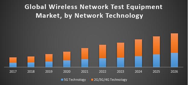 Global Wireless Network Test Equipment Market