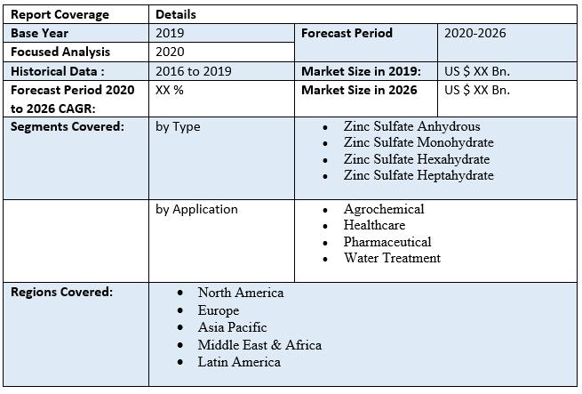 Global Zinc Sulfate Market