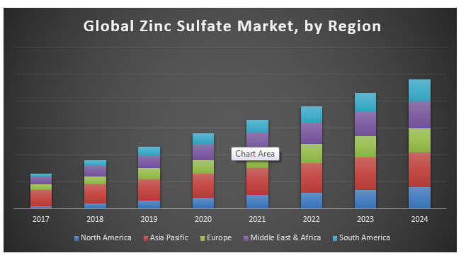 Global Zinc Sulfate Market
