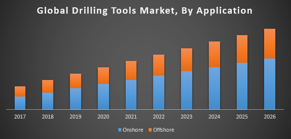 Global drilling tools market