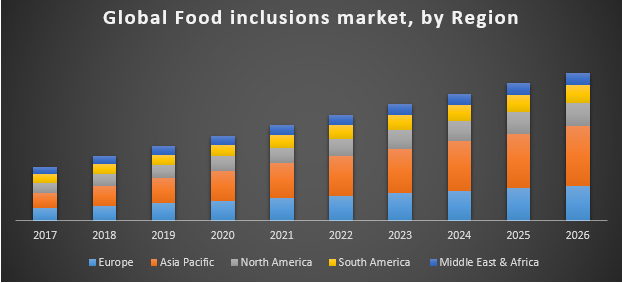 Global food inclusions market