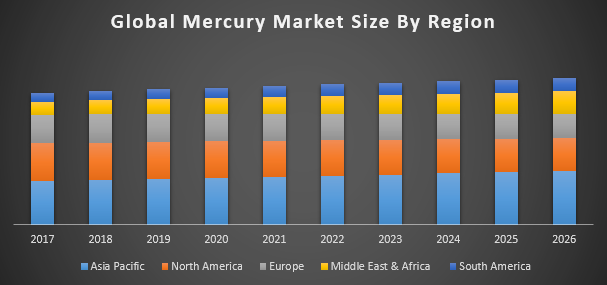 Global mercury market