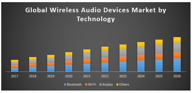 Global wireless audio devices market